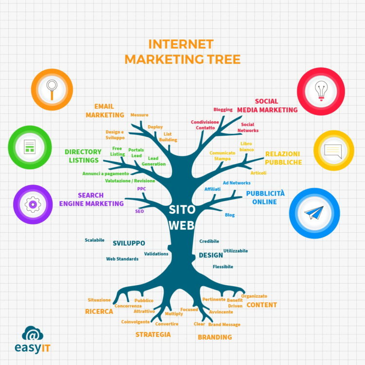 internet-web-marketing-tree-easyIT